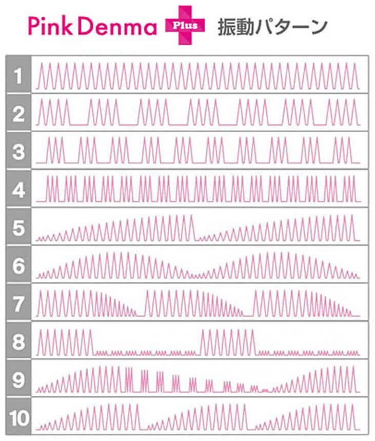 ピンクデンマの振動の種類